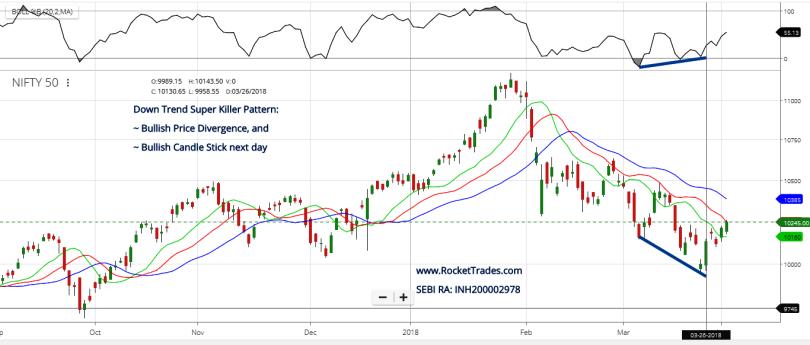 Down Trend Killer Pattern & Trade Set-Up