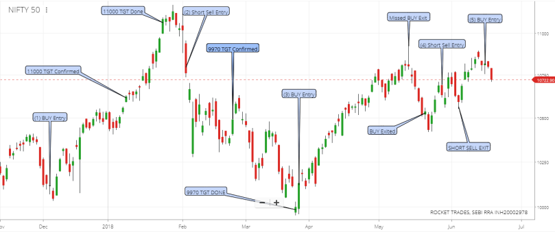 Nifty Chart - 19 June 2018