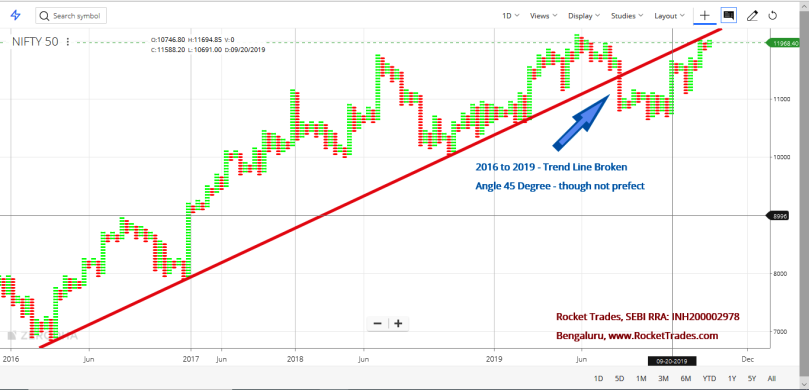 Nifty Point & Figure Chart to Analyse Long Term Trend