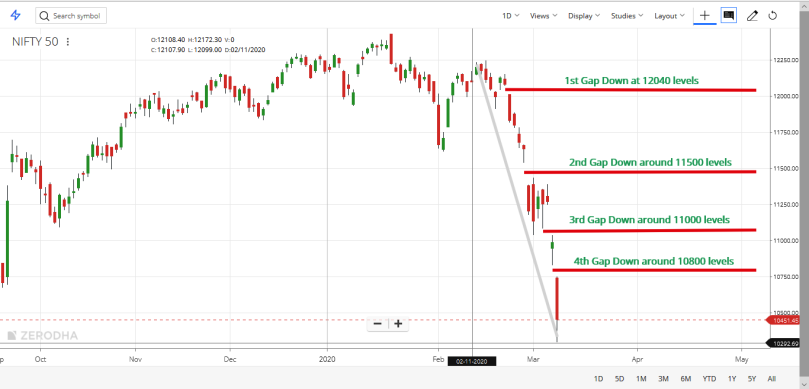 NIFTY50 MARCH 2020 DAILY CHART