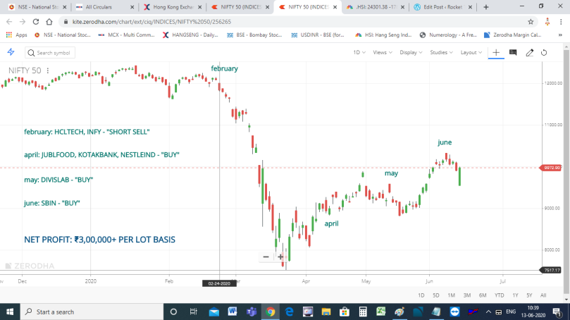 NIFTY50 DAILY CHART - 13 JUNE 2020