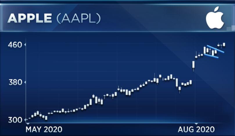 NASDAQ: AAPL – Marvelous, Magical, Magnificent