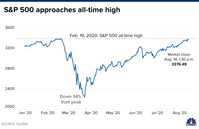S&P 500 - ALL TIME HIGH - CNBC