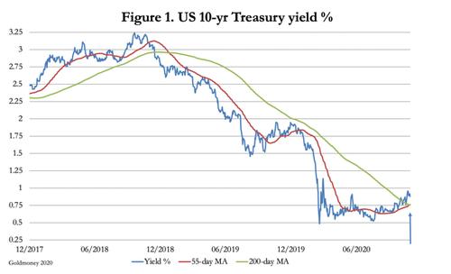 10-year Treasury note - golden cross bullish