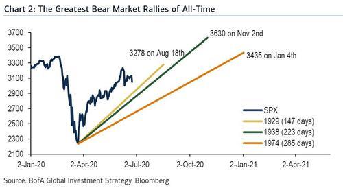 bear market rallies