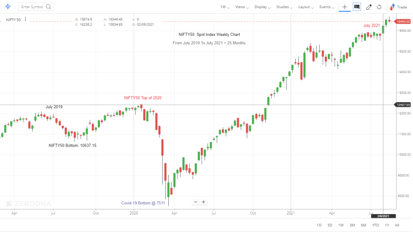 NIFTY50 - JULY 2019 TO JULY 2021